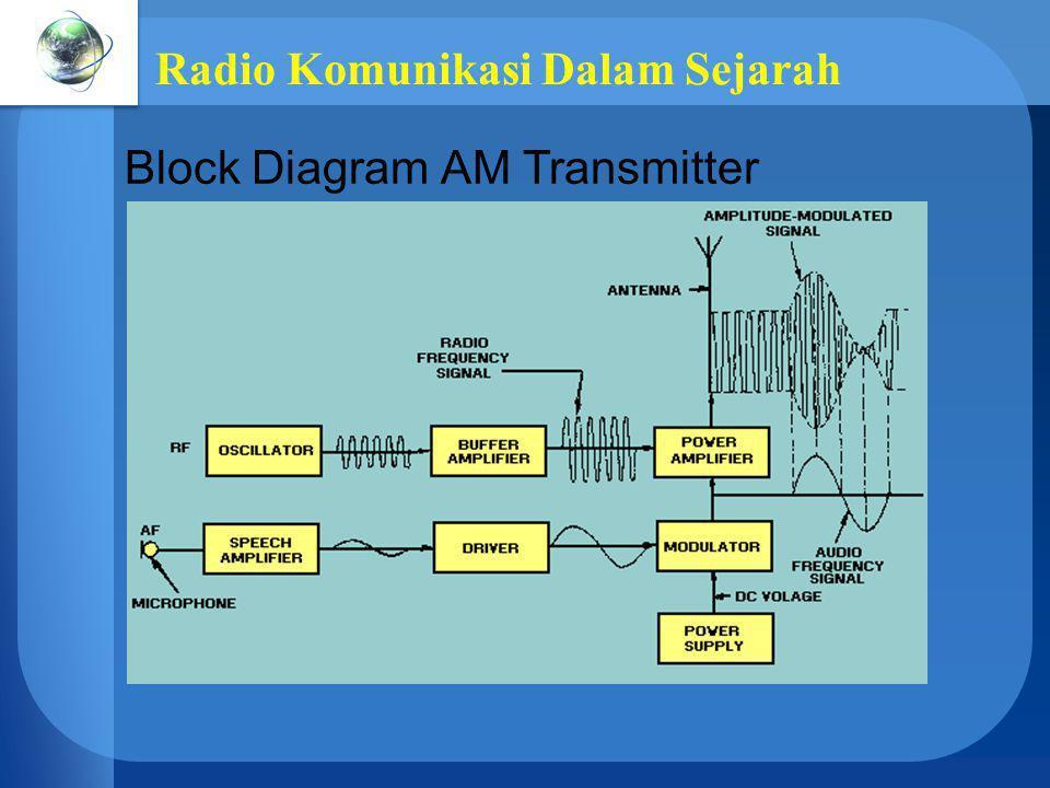 Radio Komunikasi Dalam Sejarah Block Diagram AM Transmitter