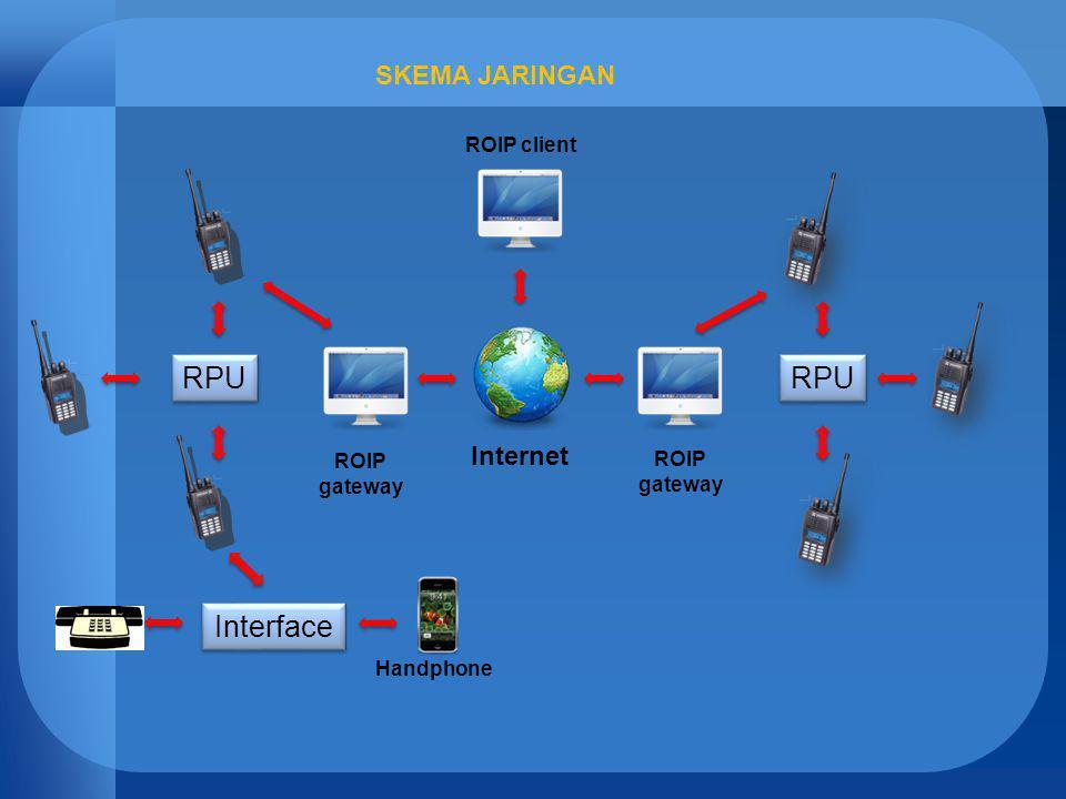 SKEMA JARINGAN RPU Interface Internet ROIP gateway ROIP gateway ROIP client Handphone