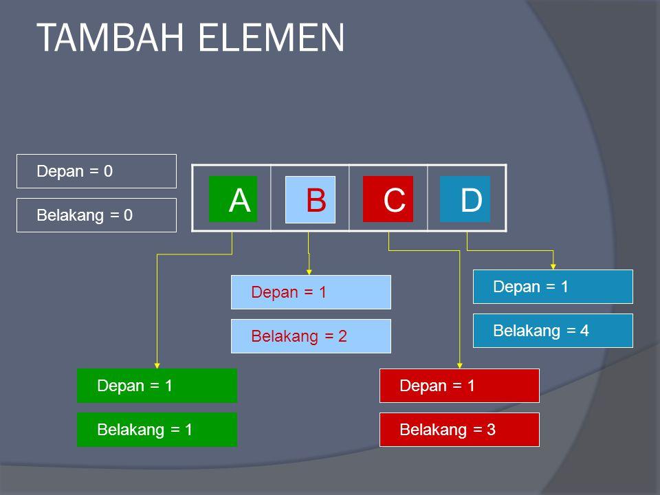 TAMBAH ELEMEN A B CD Depan = 0 Belakang = 0 Depan = 1 Belakang = 1 Depan = 1 Belakang = 2 Depan = 1 Belakang = 3 Depan = 1 Belakang = 4