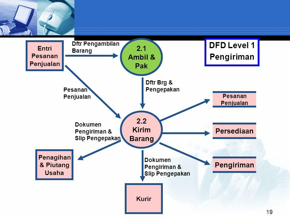 19 2.1 Ambil & Pak Pesanan Penjualan 2.2 Kirim Barang Entri Pesanan Penjualan DFD Level 1 Pengiriman Kurir Persediaan Pengiriman Penagihan & Piutang U
