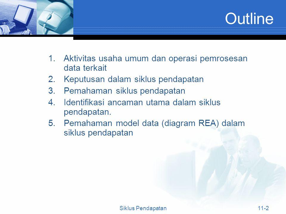 Outline 1.Aktivitas usaha umum dan operasi pemrosesan data terkait 2.Keputusan dalam siklus pendapatan 3.Pemahaman siklus pendapatan 4.Identifikasi an