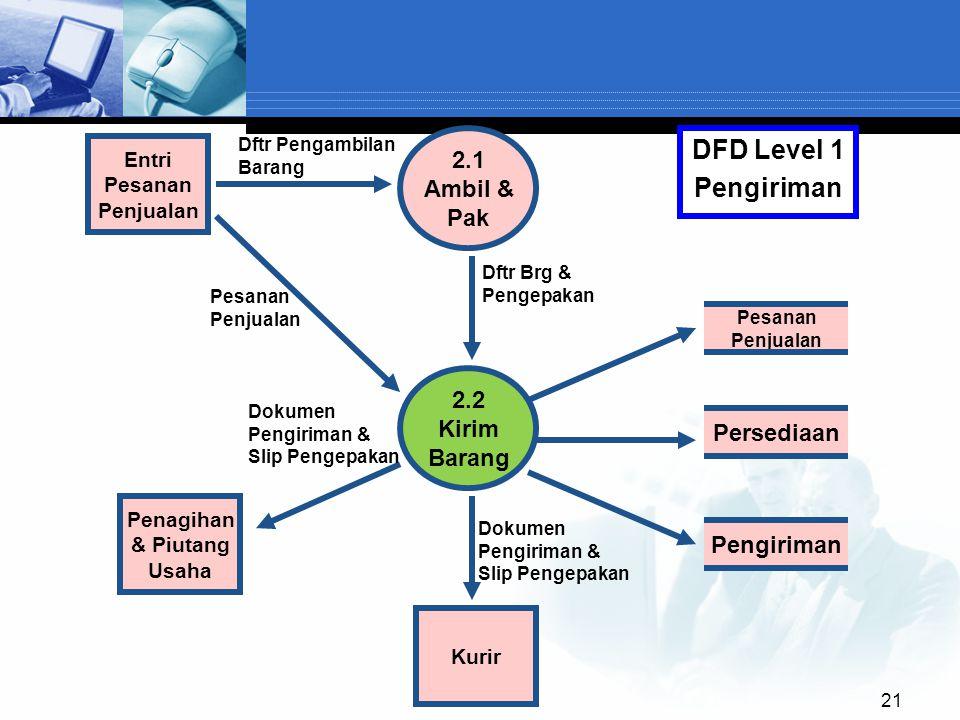 21 2.1 Ambil & Pak Pesanan Penjualan 2.2 Kirim Barang Entri Pesanan Penjualan DFD Level 1 Pengiriman Kurir Persediaan Pengiriman Penagihan & Piutang U