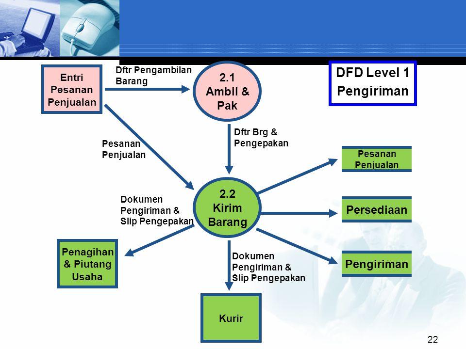 22 2.1 Ambil & Pak Pesanan Penjualan 2.2 Kirim Barang Entri Pesanan Penjualan DFD Level 1 Pengiriman Kurir Persediaan Pengiriman Penagihan & Piutang U