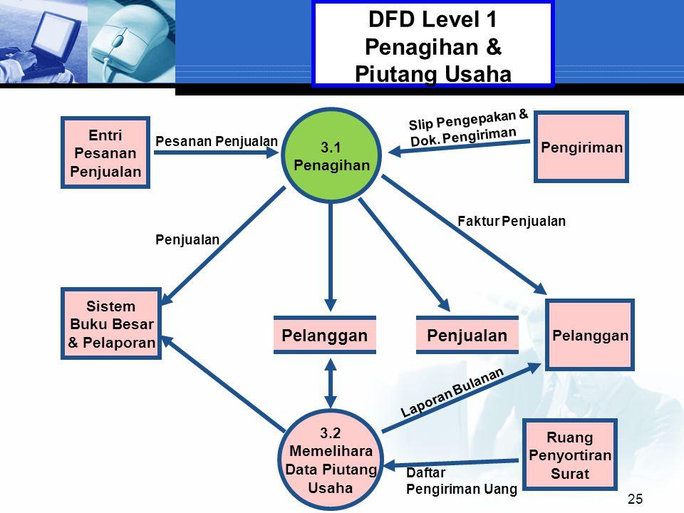 25 3.1 Penagihan Pelanggan 3.2 Memelihara Data Piutang Usaha Entri Pesanan Penjualan DFD Level 1 Penagihan & Piutang Usaha Pelanggan Penjualan Sistem