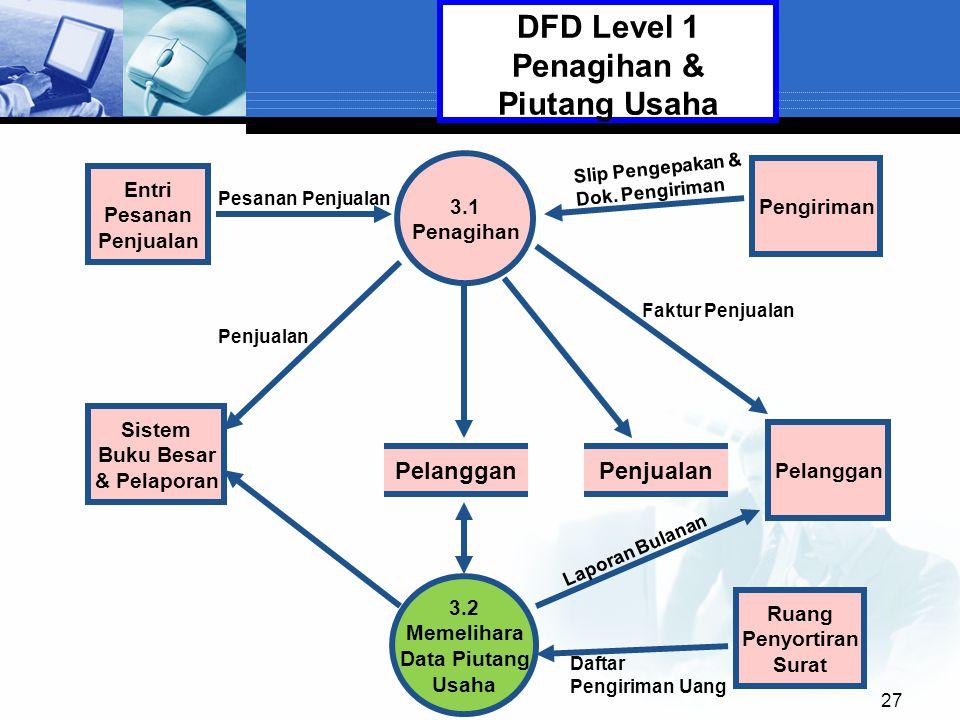 27 3.1 Penagihan Pelanggan 3.2 Memelihara Data Piutang Usaha Entri Pesanan Penjualan DFD Level 1 Penagihan & Piutang Usaha Pelanggan Penjualan Sistem