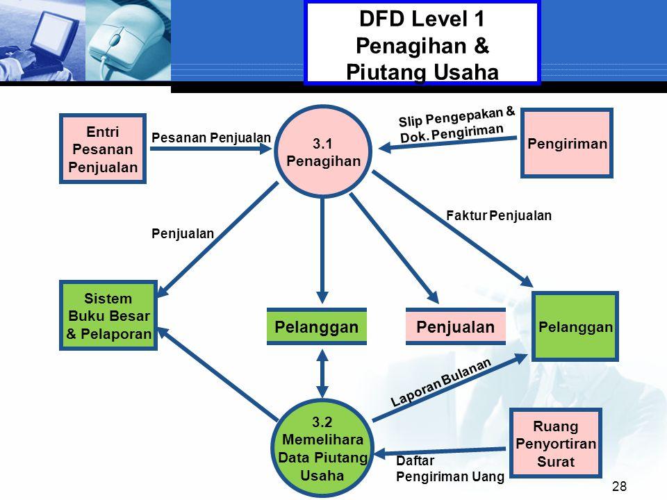 28 3.1 Penagihan Pelanggan 3.2 Memelihara Data Piutang Usaha Entri Pesanan Penjualan DFD Level 1 Penagihan & Piutang Usaha Pelanggan Penjualan Sistem