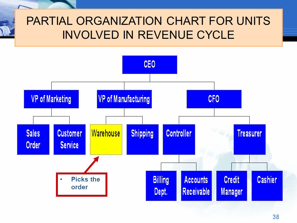 38 PARTIAL ORGANIZATION CHART FOR UNITS INVOLVED IN REVENUE CYCLE Picks the order