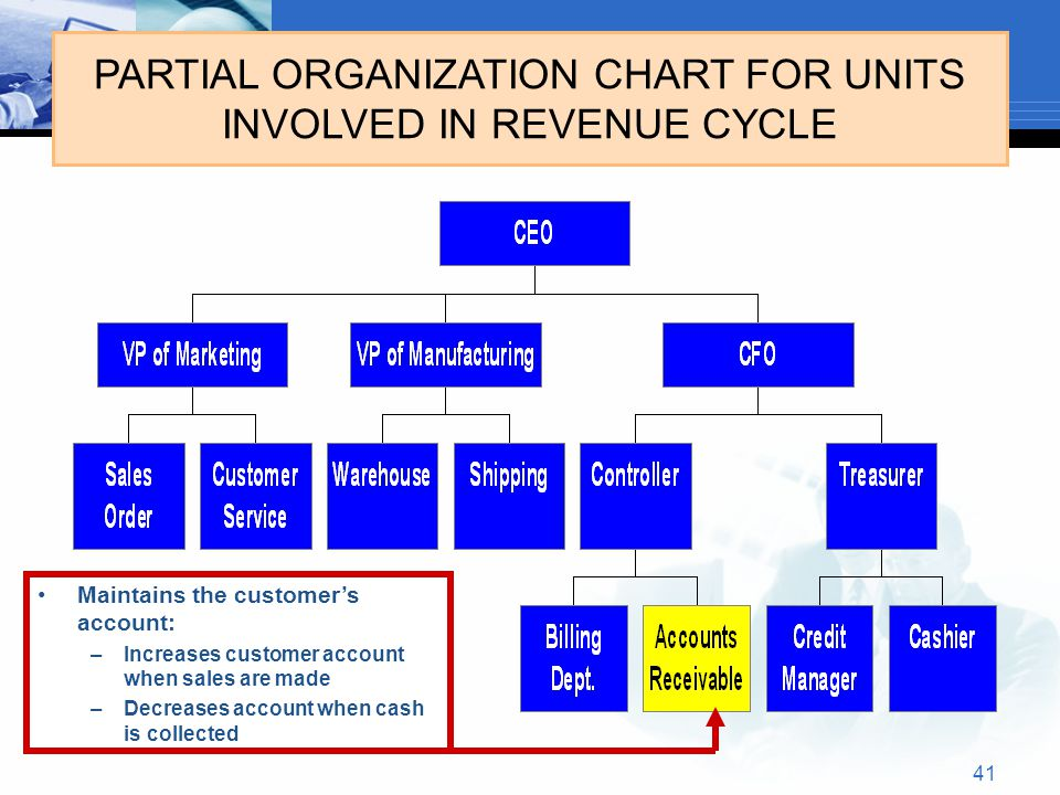 41 PARTIAL ORGANIZATION CHART FOR UNITS INVOLVED IN REVENUE CYCLE Maintains the customer's account: –Increases customer account when sales are made –D
