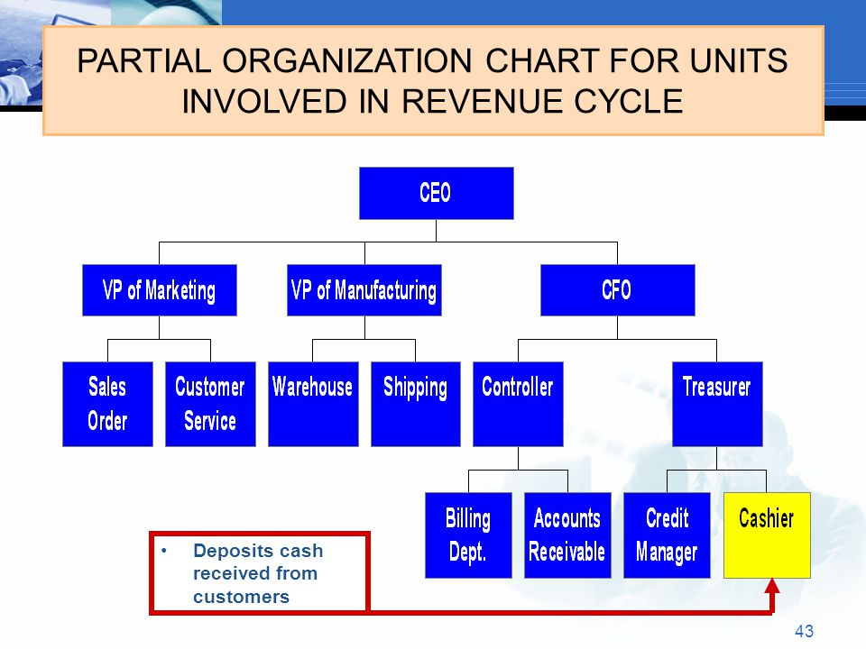 43 PARTIAL ORGANIZATION CHART FOR UNITS INVOLVED IN REVENUE CYCLE Deposits cash received from customers
