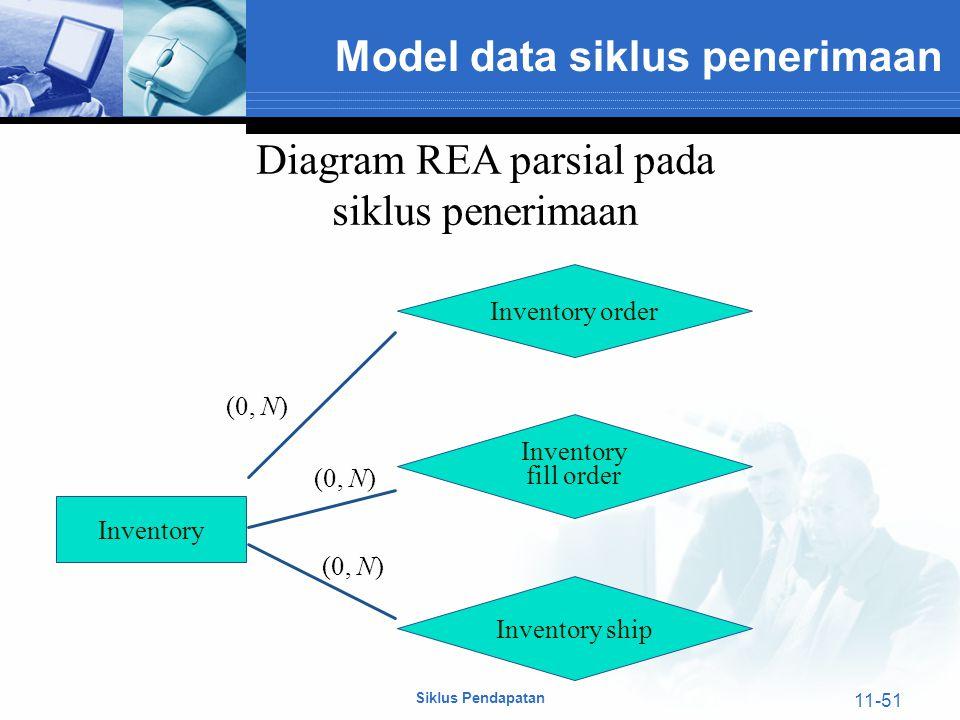 Siklus Pendapatan 11-51 Inventory (0, N) Inventory order Inventory fill order Inventory ship (0, N) Diagram REA parsial pada siklus penerimaan Model d