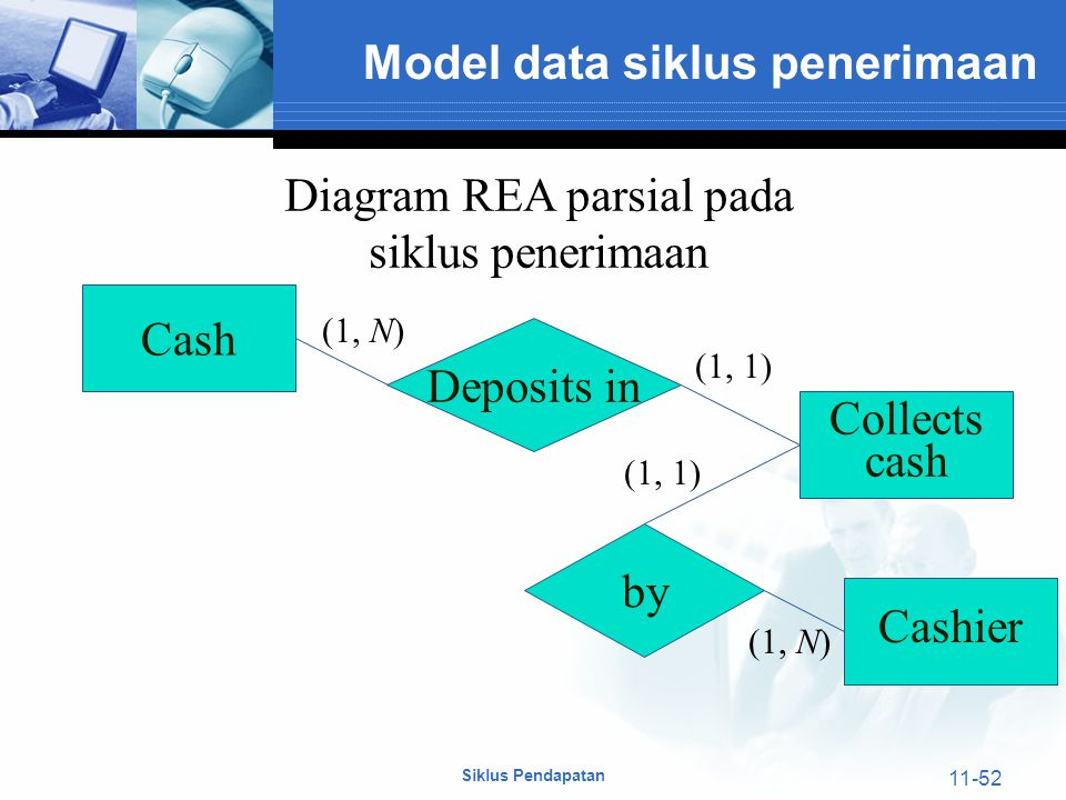 Siklus Pendapatan 11-52 Cash Deposits in Collects cash (1, N) (1, 1) by Cashier (1, N) (1, 1) Diagram REA parsial pada siklus penerimaan Model data si