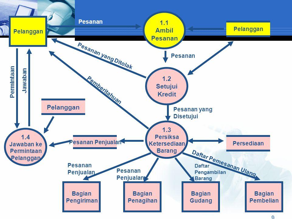 Model data siklus penerimaan  Model data REA menyediakan satu metode untuk merancang database yang secara efisien mengintegrasikan baik data keuangan mauupun operasional.