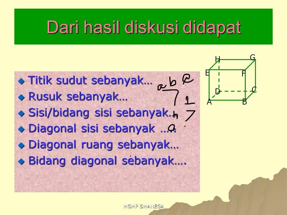 MGMP SMANEGA Dari hasil diskusi didapat  Titik sudut sebanyak…  Rusuk sebanyak…  Sisi/bidang sisi sebanyak…  Diagonal sisi sebanyak …..