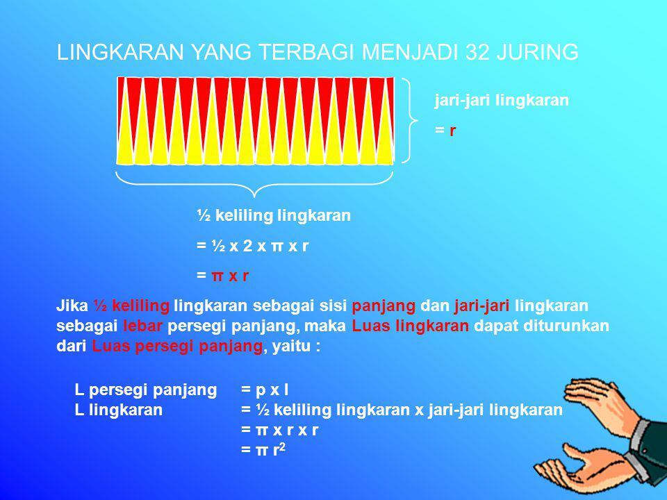 LINGKARAN YANG TERBAGI MENJADI 16 JURING LINGKARAN YANG TERBAGI MENJADI 32 JURING ½ keliling lingkaran = ½ x 2 x π x r = π x r jari-jari lingkaran = r