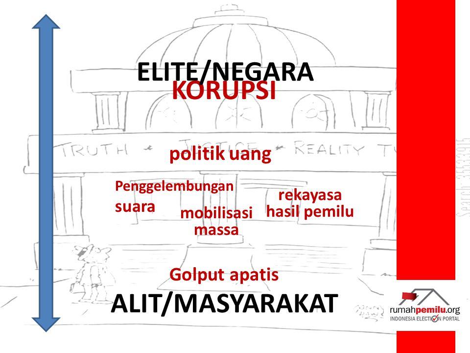 KORUPSI politik uang ELITE/NEGARA ALIT/MASYARAKAT Golput apatis mobilisasi massa Penggelembungan suara rekayasa hasil pemilu