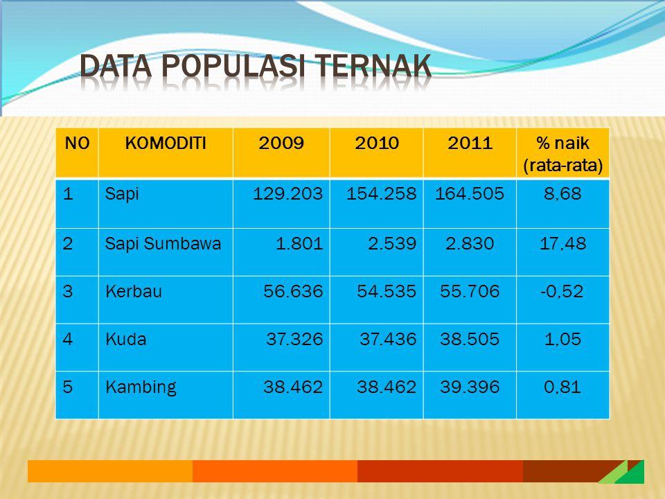 NOKOMODITI200920102011% naik (rata-rata) 1Sapi129.203154.258164.5058,68 2Sapi Sumbawa1.8012.5392.83017,48 3Kerbau56.63654.53555.706-0,52 4Kuda37.32637