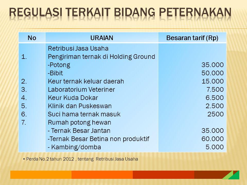NoURAIANBesaran tarif (Rp) 1. 2. 3. 4. 5. 6. 7. Retribusi Jasa Usaha Pengiriman ternak di Holding Ground -Potong -Bibit Keur ternak keluar daerah Labo