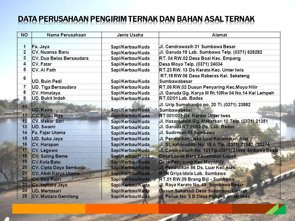 NONama PerusahaanJenis UsahaAlamat 1Fa.Jaya Sapi/Kerbau/Kuda Jl.