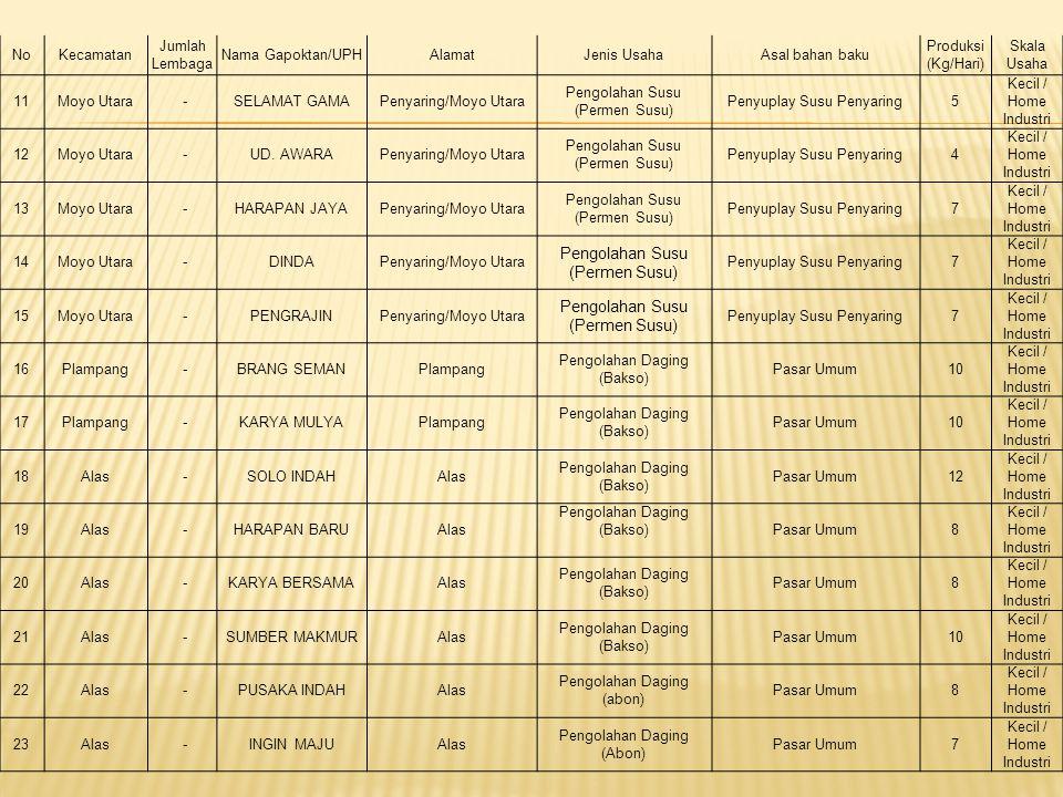 NoKecamatan Jumlah Lembaga Nama Gapoktan/UPHAlamatJenis UsahaAsal bahan baku Produksi (Kg/Hari) Skala Usaha 11Moyo Utara -SELAMAT GAMAPenyaring/Moyo Utara Pengolahan Susu (Permen Susu) Penyuplay Susu Penyaring5 Kecil / Home Industri 12Moyo Utara -UD.