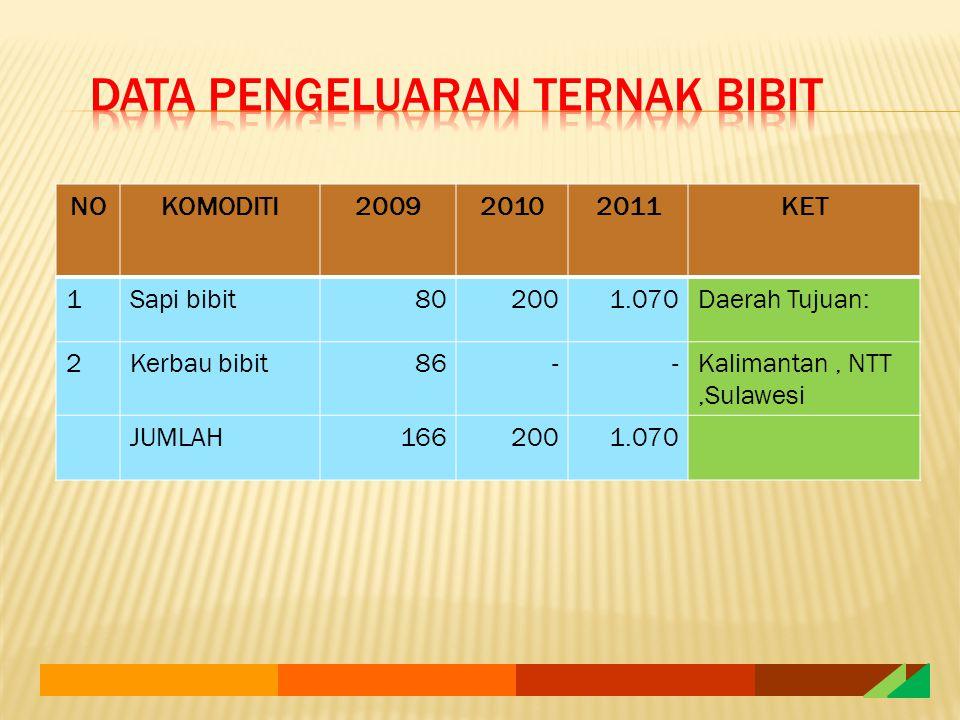NOKOMODITI200920102011KET 1Sapi bibit802001.070Daerah Tujuan: 2Kerbau bibit86--Kalimantan, NTT,Sulawesi JUMLAH1662001.070