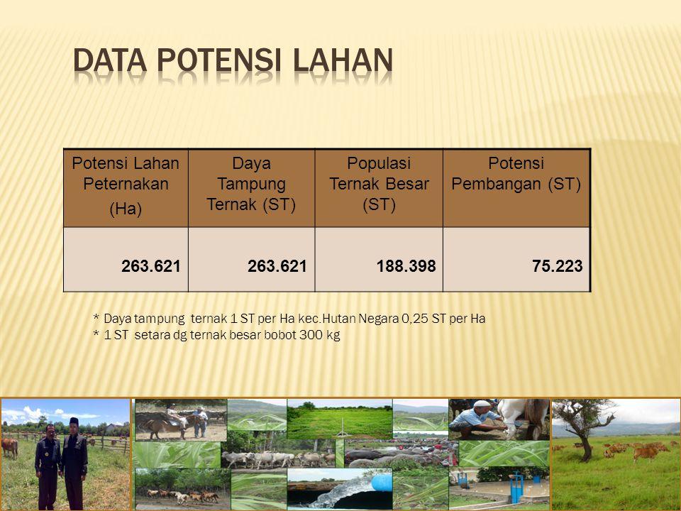 Potensi Lahan Peternakan (Ha) Daya Tampung Ternak (ST) Populasi Ternak Besar (ST) Potensi Pembangan (ST) 263.621 188.39875.223 * Daya tampung ternak 1