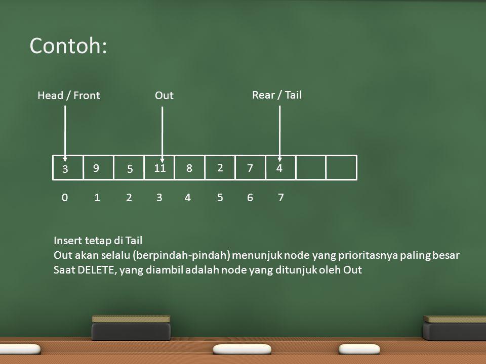 Contoh: Head / Front Rear / Tail 01234567 Out 2 4 5 78 9 11 3 Insert tetap di Tail Out akan selalu (berpindah-pindah) menunjuk node yang prioritasnya paling besar Saat DELETE, yang diambil adalah node yang ditunjuk oleh Out