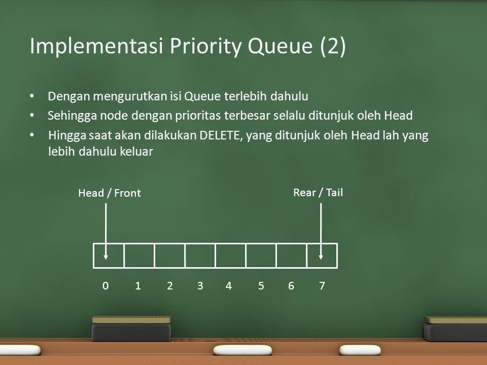 Implementasi Priority Queue (2) Dengan mengurutkan isi Queue terlebih dahulu Sehingga node dengan prioritas terbesar selalu ditunjuk oleh Head Hingga saat akan dilakukan DELETE, yang ditunjuk oleh Head lah yang lebih dahulu keluar Head / Front Rear / Tail 01234567