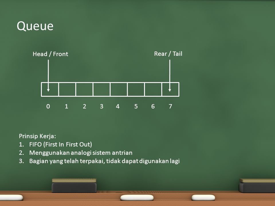 Queue Head / Front Rear / Tail 01234567 Prinsip Kerja: 1.FIFO (First In First Out) 2.Menggunakan analogi sistem antrian 3.Bagian yang telah terpakai, tidak dapat digunakan lagi