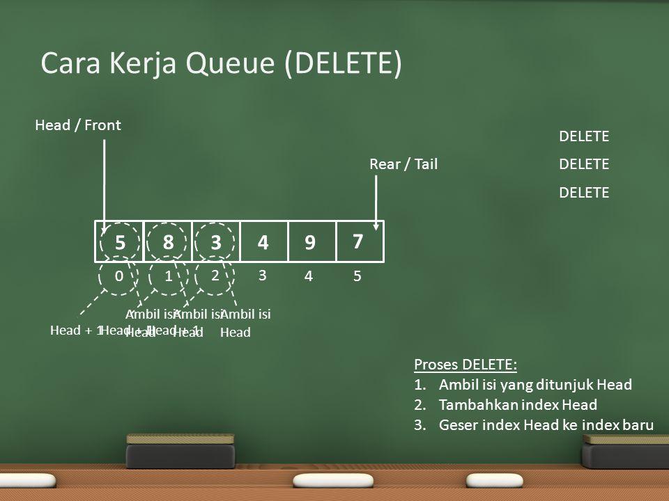 Kekurangan Queue Terdapat alokasi memory yang terbuang percuma Sering juga disebut dengan istilah Wasting Area / Die Area Oleh karena itu dikembangkanlah Circular Queue Head Tail 3 5 7 4 6 8