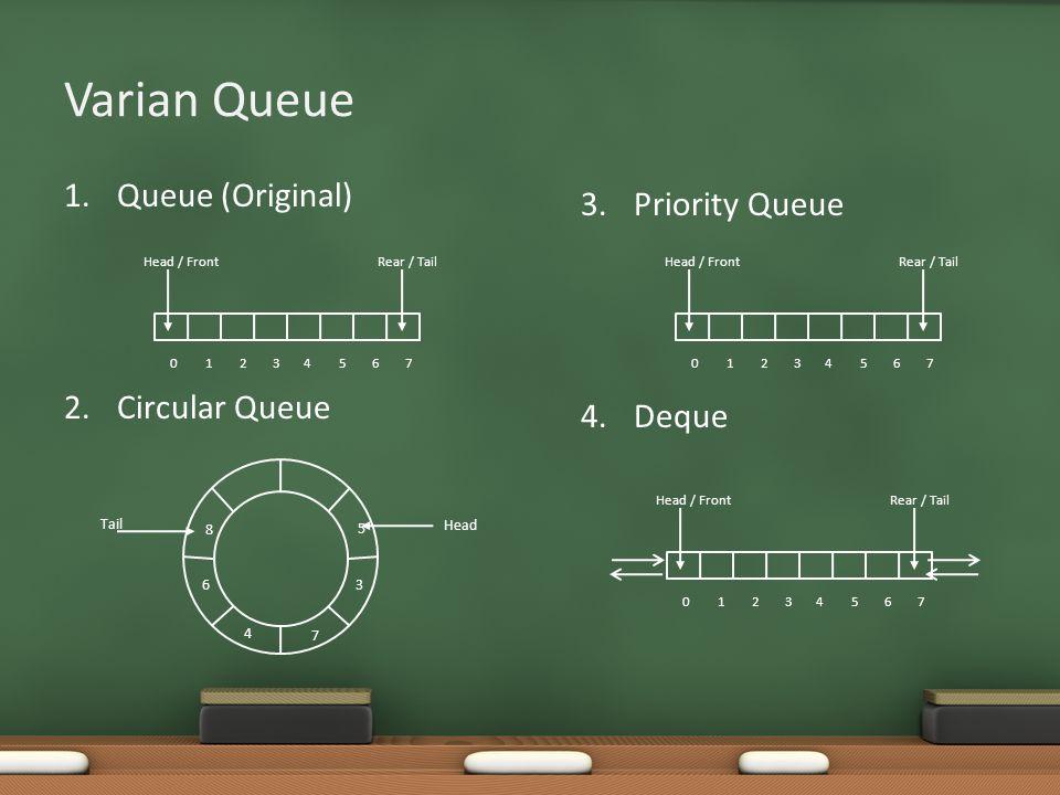 Varian Queue 1.Queue (Original) 2.Circular Queue Head / Front Rear / Tail 01234567 Head Tail 3 5 7 4 6 8 3.Priority Queue 4.