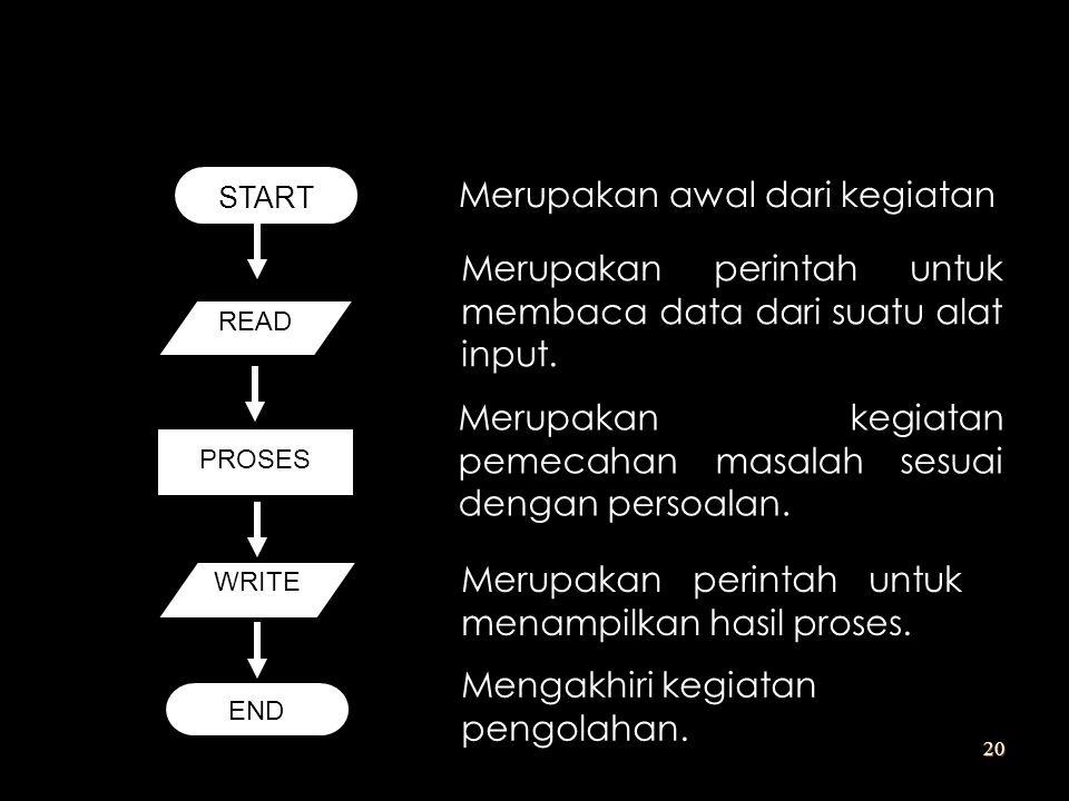 START READ PROSES WRITE END Merupakan awal dari kegiatan Merupakan kegiatan pemecahan masalah sesuai dengan persoalan. Merupakan perintah untuk menamp