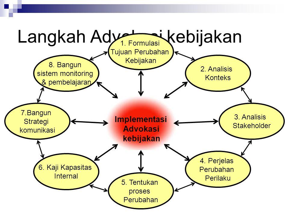 Langkah Advokasi kebijakan 1. Formulasi Tujuan Perubahan Kebijakan 2. Analisis Konteks 3. Analisis Stakeholder 4. Perjelas Perubahan Perilaku 5. Tentu