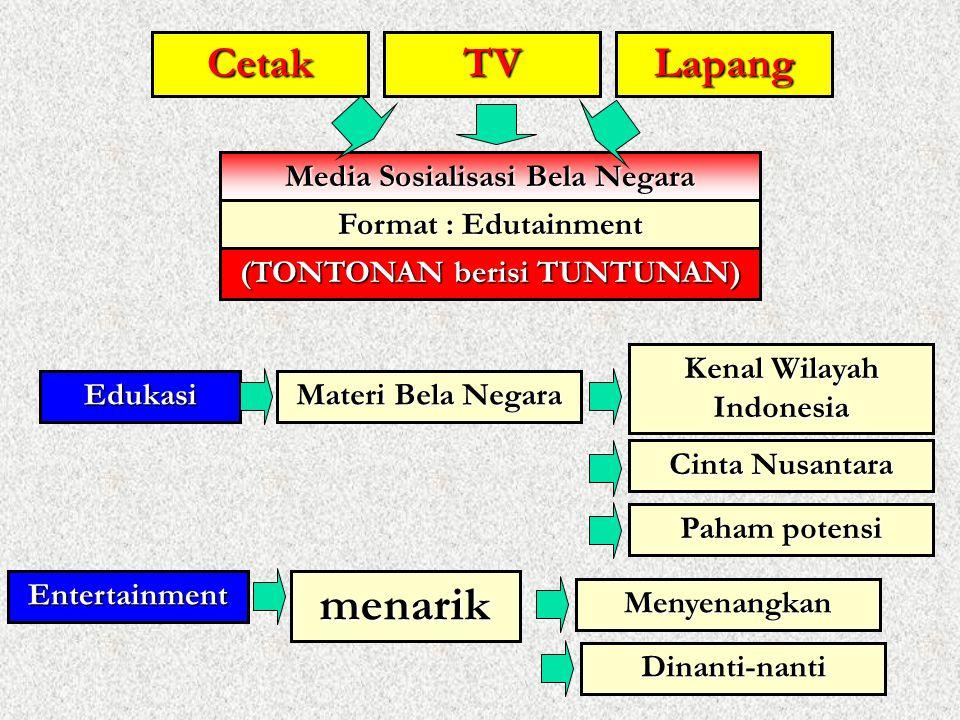TVCetakLapang Media Sosialisasi Bela Negara Format : Edutainment Edukasi Materi Bela Negara Kenal Wilayah Indonesia Entertainmentmenarik Menyenangkan
