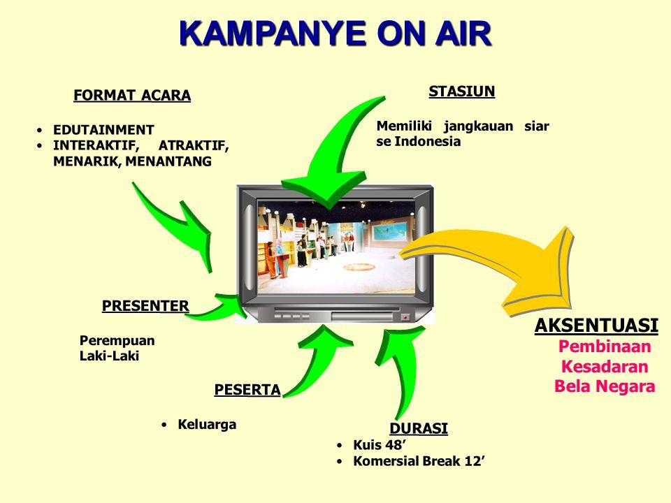KAMPANYE ON AIR STASIUN Memiliki jangkauan siar se Indonesia DURASI Kuis 48' Komersial Break 12' PESERTA Keluarga PRESENTER Perempuan Laki-Laki FORMAT ACARA EDUTAINMENT INTERAKTIF, ATRAKTIF, MENARIK, MENANTANG AKSENTUASI Pembinaan Kesadaran Bela Negara