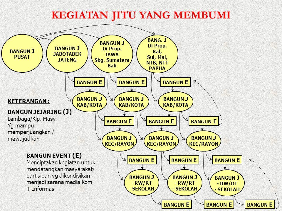 KETERANGAN : BANGUN JEJARING (J) Lembaga/Klp. Masy. Yg mampu memperjuangkan / mewujudkan BANGUN EVENT (E) Menciptakan kegiatan untuk mendatangkan masy