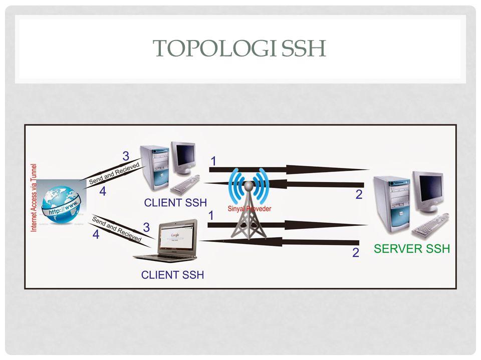 TOPOLOGI SSH