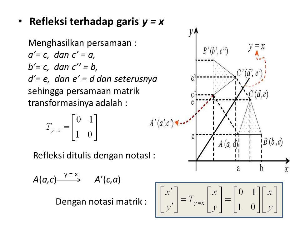 Refleksi terhadap garis y = x Menghasilkan persamaan : a'= c, dan c' = a, b'= c, dan c'' = b, d'= e, dan e' = d dan seterusnya sehingga persamaan matrik transformasinya adalah : Refleksi ditulis dengan notasI : A(a,c) A'(c,a) y = x Dengan notasi matrik :