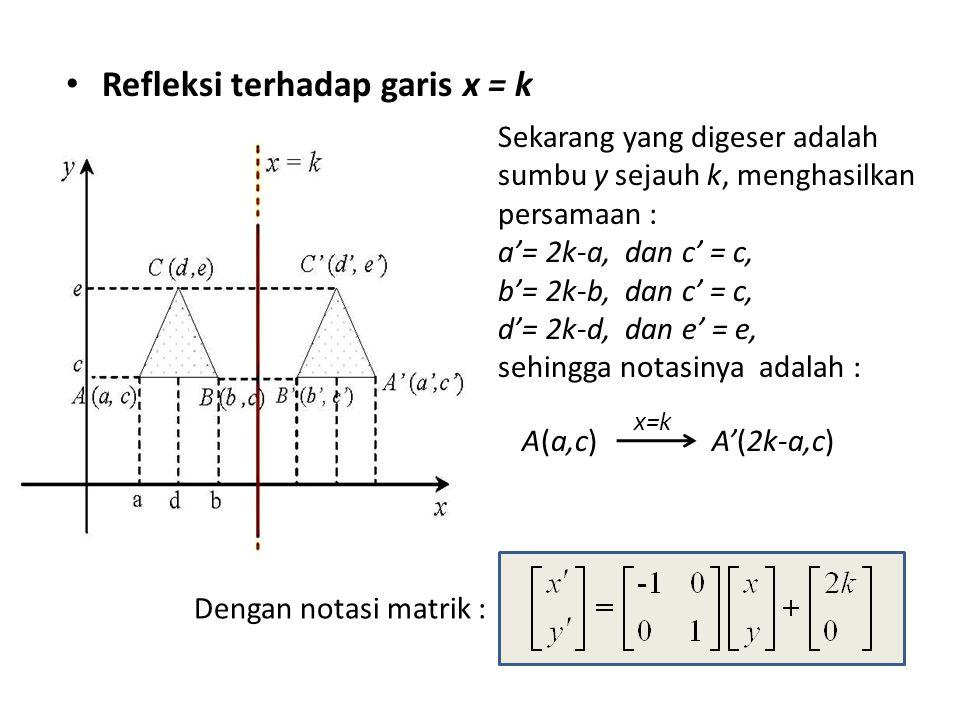 Refleksi terhadap garis x = k Sekarang yang digeser adalah sumbu y sejauh k, menghasilkan persamaan : a'= 2k-a, dan c' = c, b'= 2k-b, dan c' = c, d'= 2k-d, dan e' = e, sehingga notasinya adalah : A(a,c) A'(2k-a,c) x=k Dengan notasi matrik :