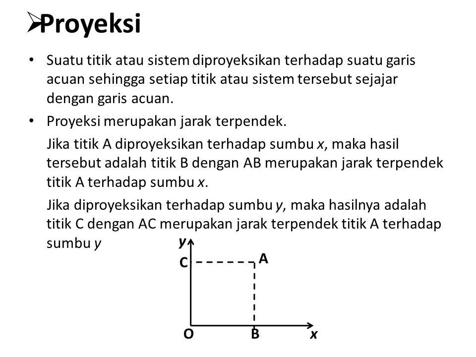 Proyeksi titik terhadap garis x= y Titik A(a,b) diproyeksikan pada garis y = x menghasilkan titik A'(a',b') Cara mencari matrik transformasi- nya adalah sebagai berikut : Perhatikan bahwa : a= r cos θ dan b = r sin θ a'=OA' cos 45 dan b' = OA' sin 45 OA'=r cos (45 – θ) Maka : a'= r cos (45 – θ) cos 45 = r cos 45 cos 45 cos θ + r cos 45 sin 45 sin θ = Karena a' = b', maka b' =