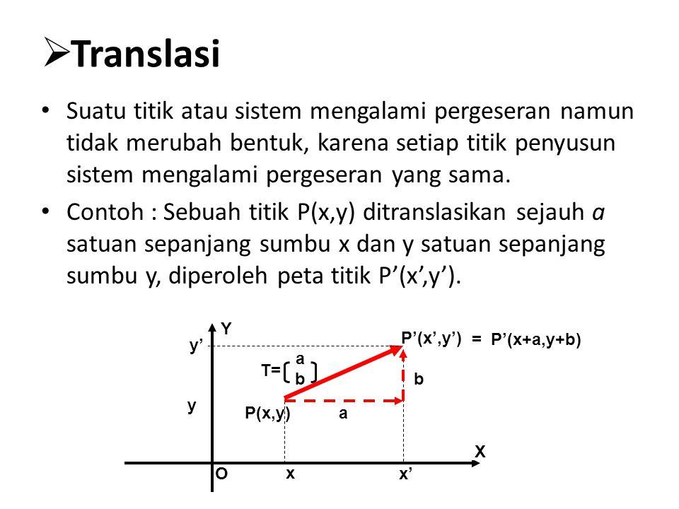  Translasi Suatu titik atau sistem mengalami pergeseran namun tidak merubah bentuk, karena setiap titik penyusun sistem mengalami pergeseran yang sam