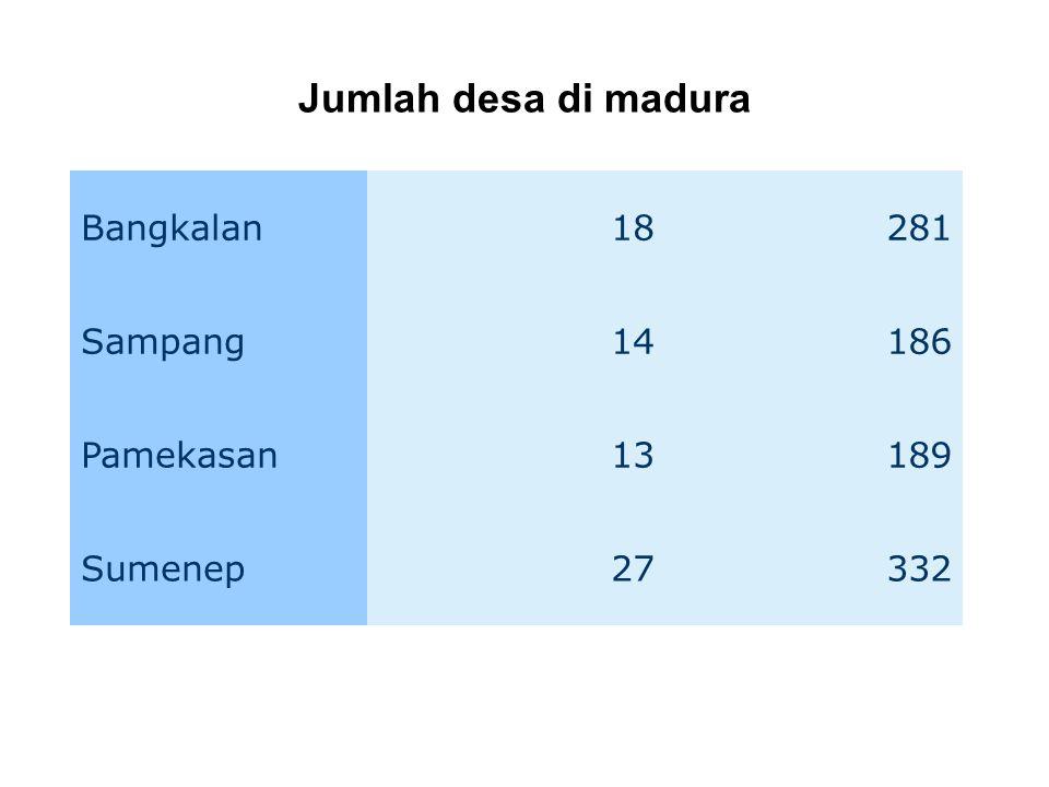 Bangkalan18281 Sampang14186 Pamekasan13189 Sumenep27332 Jumlah desa di madura