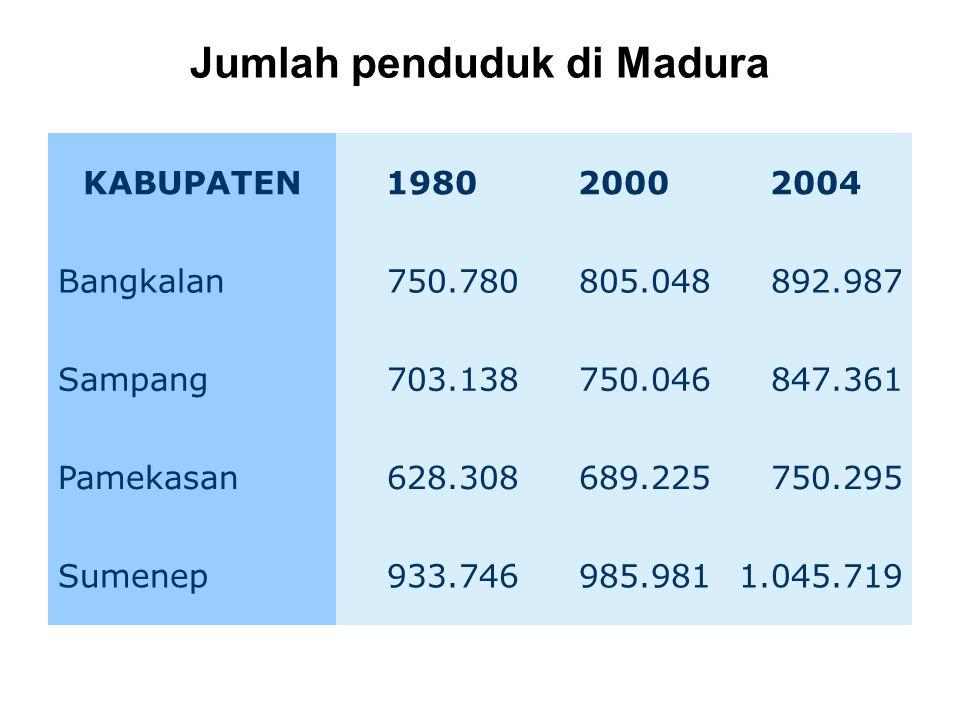 Jumlah penduduk di Madura KABUPATEN198020002004 Bangkalan750.780805.048892.987 Sampang703.138750.046847.361 Pamekasan628.308689.225750.295 Sumenep933.746985.9811.045.719