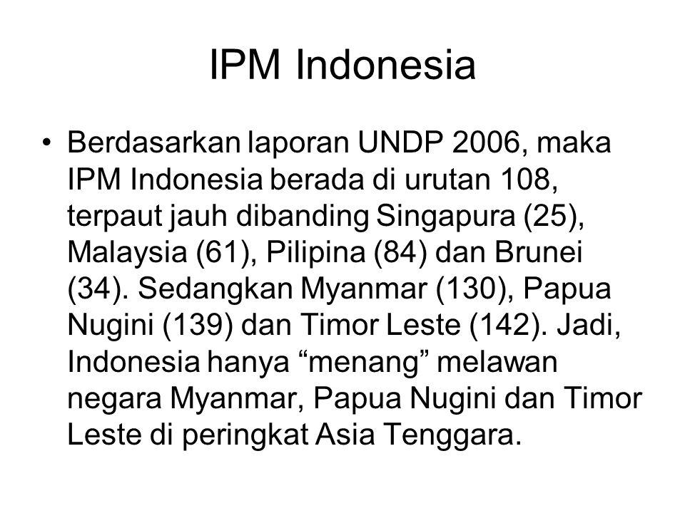 IPM Indonesia Berdasarkan laporan UNDP 2006, maka IPM Indonesia berada di urutan 108, terpaut jauh dibanding Singapura (25), Malaysia (61), Pilipina (84) dan Brunei (34).