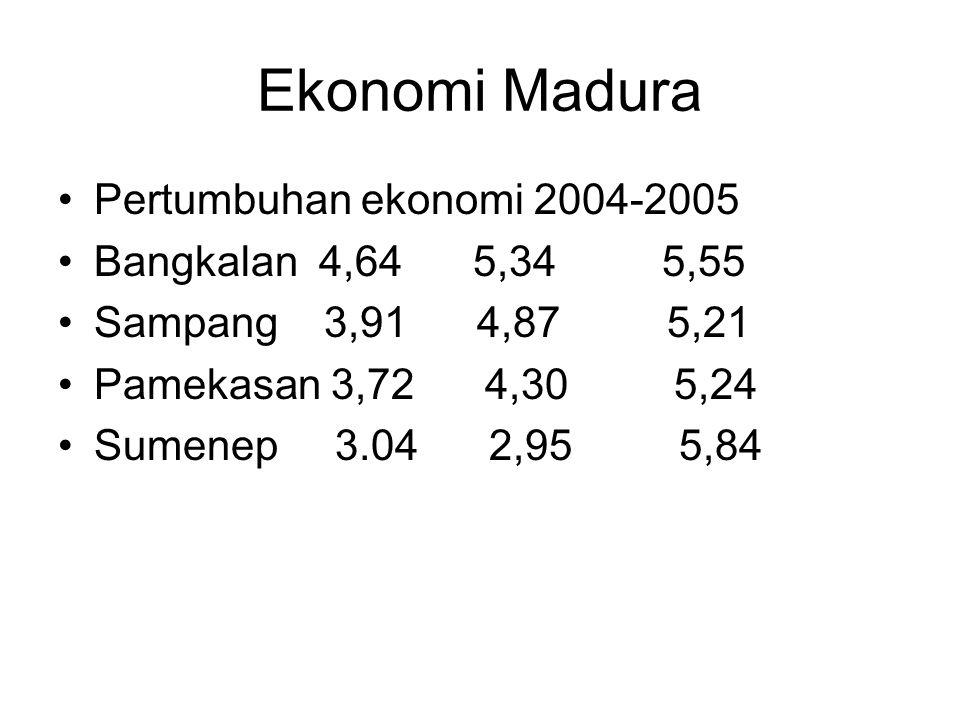 Ekonomi Madura Pertumbuhan ekonomi 2004-2005 Bangkalan 4,64 5,34 5,55 Sampang 3,91 4,87 5,21 Pamekasan 3,72 4,30 5,24 Sumenep 3.04 2,95 5,84