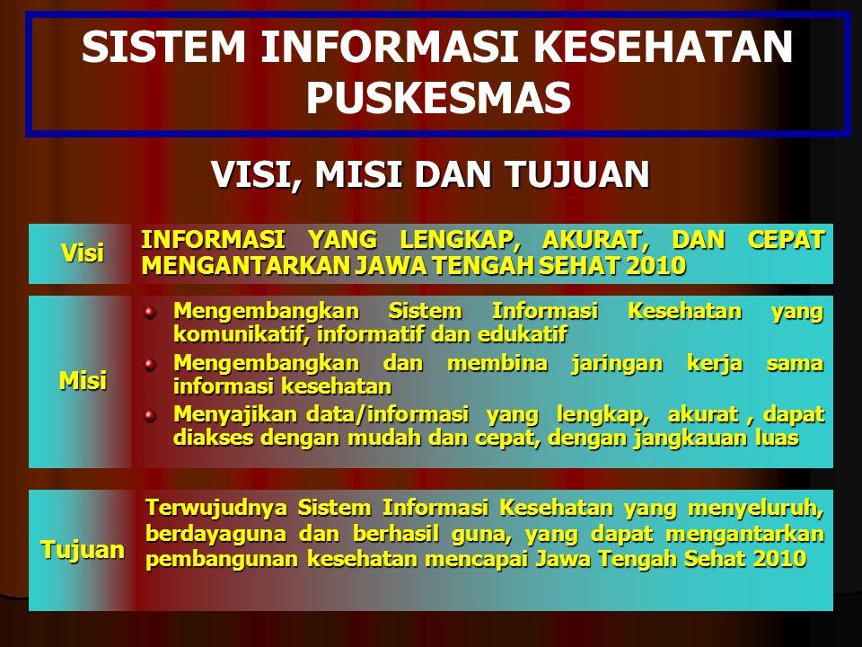 VISI, MISI DAN TUJUAN VisiMisi Tujuan INFORMASI YANG LENGKAP, AKURAT, DAN CEPAT MENGANTARKAN JAWA TENGAH SEHAT 2010 Mengembangkan Sistem Informasi Kes