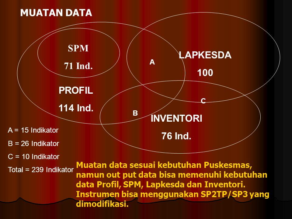SPM 71 Ind. PROFIL 114 Ind. LAPKESDA 100 INVENTORI 76 Ind. A B C A = 15 Indikator B = 26 Indikator C = 10 Indikator Total = 239 Indikator MUATAN DATA