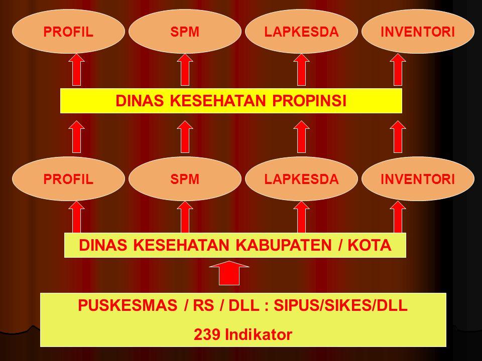 PUSKESMAS / RS / DLL : SIPUS/SIKES/DLL 239 Indikator DINAS KESEHATAN KABUPATEN / KOTA PROFILSPMLAPKESDAINVENTORI DINAS KESEHATAN PROPINSI PROFILSPMLAPKESDAINVENTORI