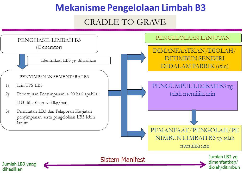 Mekanisme Pengelolaan Limbah B3 PENGUMPUL LIMBAH B3 yg telah memiliki izin PENGHASIL LIMBAH B3 (Generator) PEMANFAAT/PENGOLAH/PE NIMBUN LIMBAH B3 yg telah memiliki izin DIMANFAATKAN/DIOLAH/ DITIMBUN SENDIRI DIDALAM PABRIK (izin) PENYIMPANAN SEMENTARA LB3 1)Izin TPS-LB3 2)Persetujuan Penyimpanan > 90 hari apabila : LB3 dihasilkan < 50kg/hari 3)Pencatatan LB3 dan Pelaporan Kegiatan penyimpanan serta pengelolaan LB3 lebih lanjut Identifikasi LB3 yg dihasilkan CRADLE TO GRAVE Sistem Manifest Jumlah LB3 yang dihasilkan Jumlah LB3 yg dimanfaatkan/ diolah/ditimbun PENGELOLAAN LANJUTAN 12/17/20142
