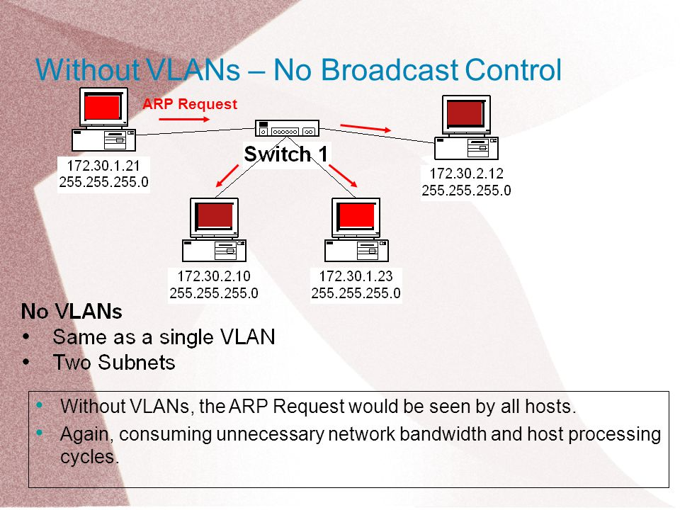 Without VLANs, the ARP Request would be seen by all hosts.