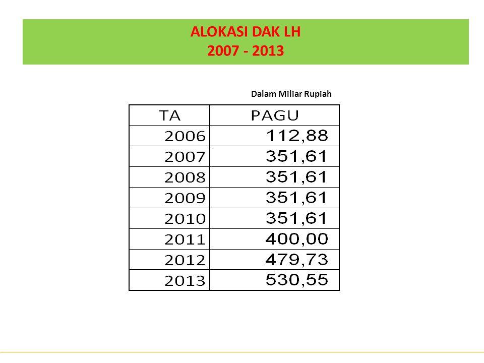 ALOKASI DAK LH 2007 - 2013 Dalam Miliar Rupiah